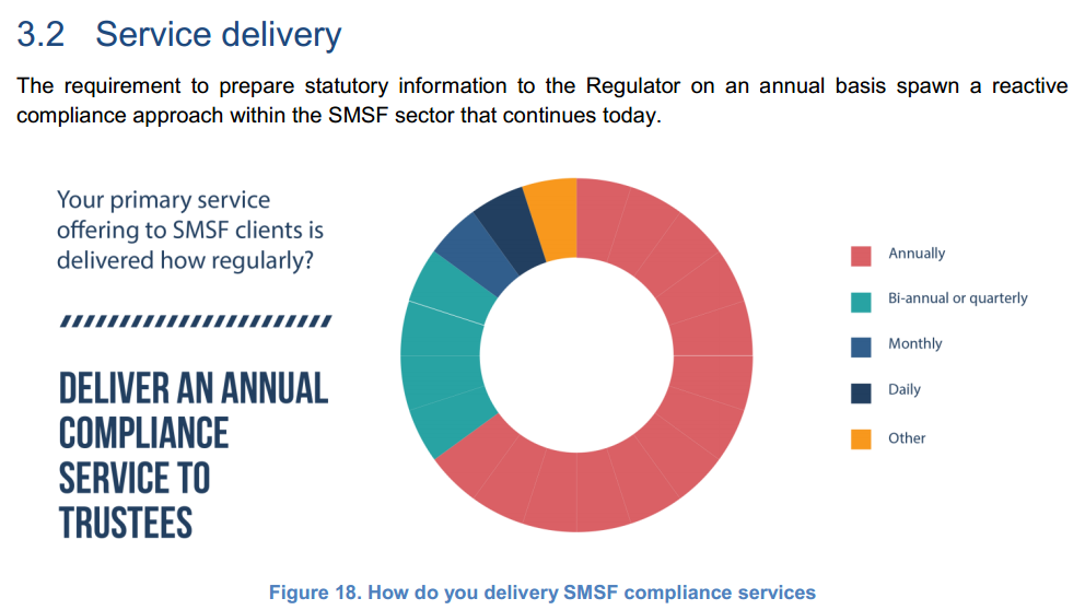 AnnualSMSFServiceDelivery